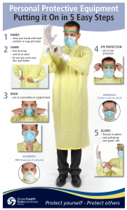 Personal Protective Equipment – Putting it On in 5 Easy Steps